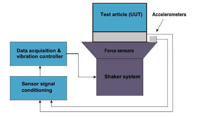 FLVT system overview