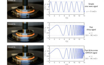 Sinusoidal signals in rheological measurements