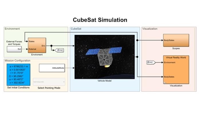 Cubesat simulation