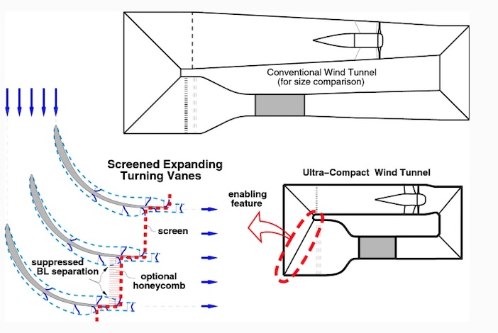 wind tunnel turning vane