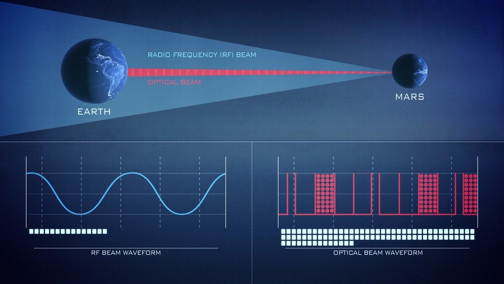 laser communications compared with RF